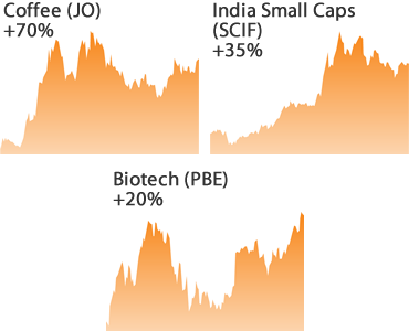 Coffee, India Small Caps and BioTech Performance Charts
