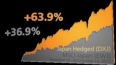 DXJ vs. EWJ Performance Chart