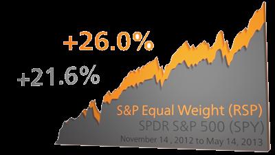 SPY vs. RSP Performance Chart