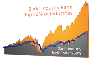 Zacks Top vs. Bottom Industry Rank Performance Chart