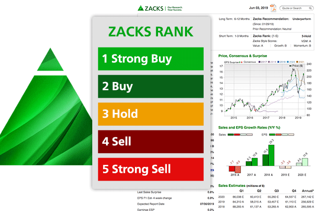 Getting started with Zacks Premium
