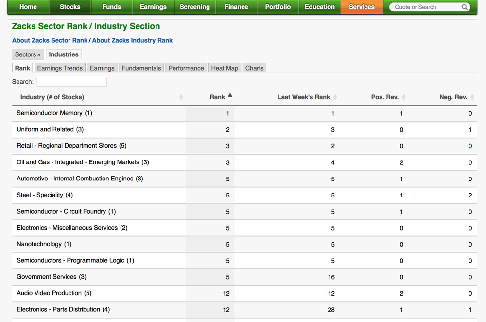 Zacks Premium Industry Rank list - screenshot image
