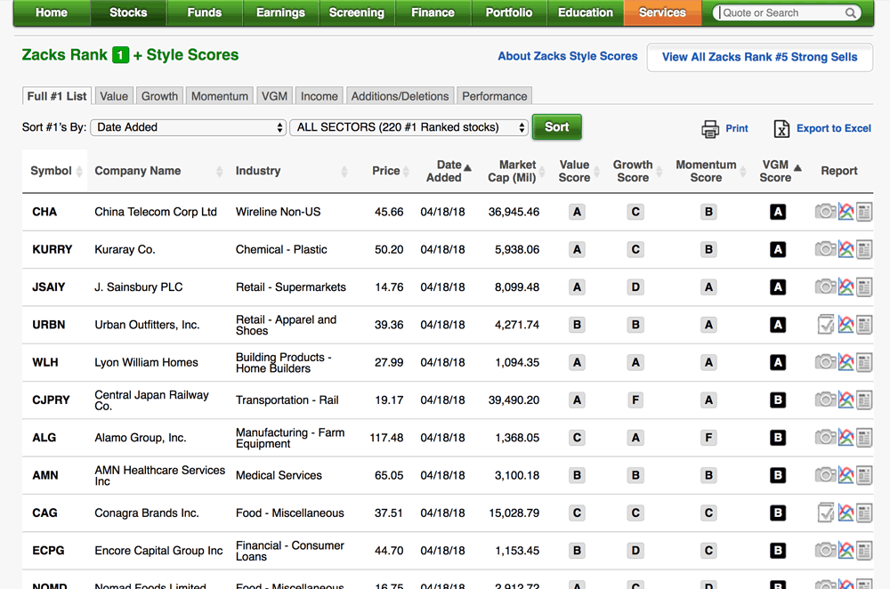 Zacks Rank #1 Stocks on <em>Zacks Premium</em> homepage - screenshot image