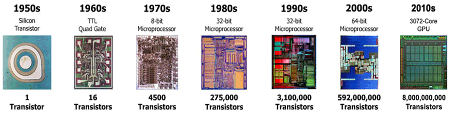 Evolution of the semi-conductor timeline